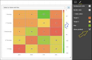 HeatMap Visual - Colour Gradient